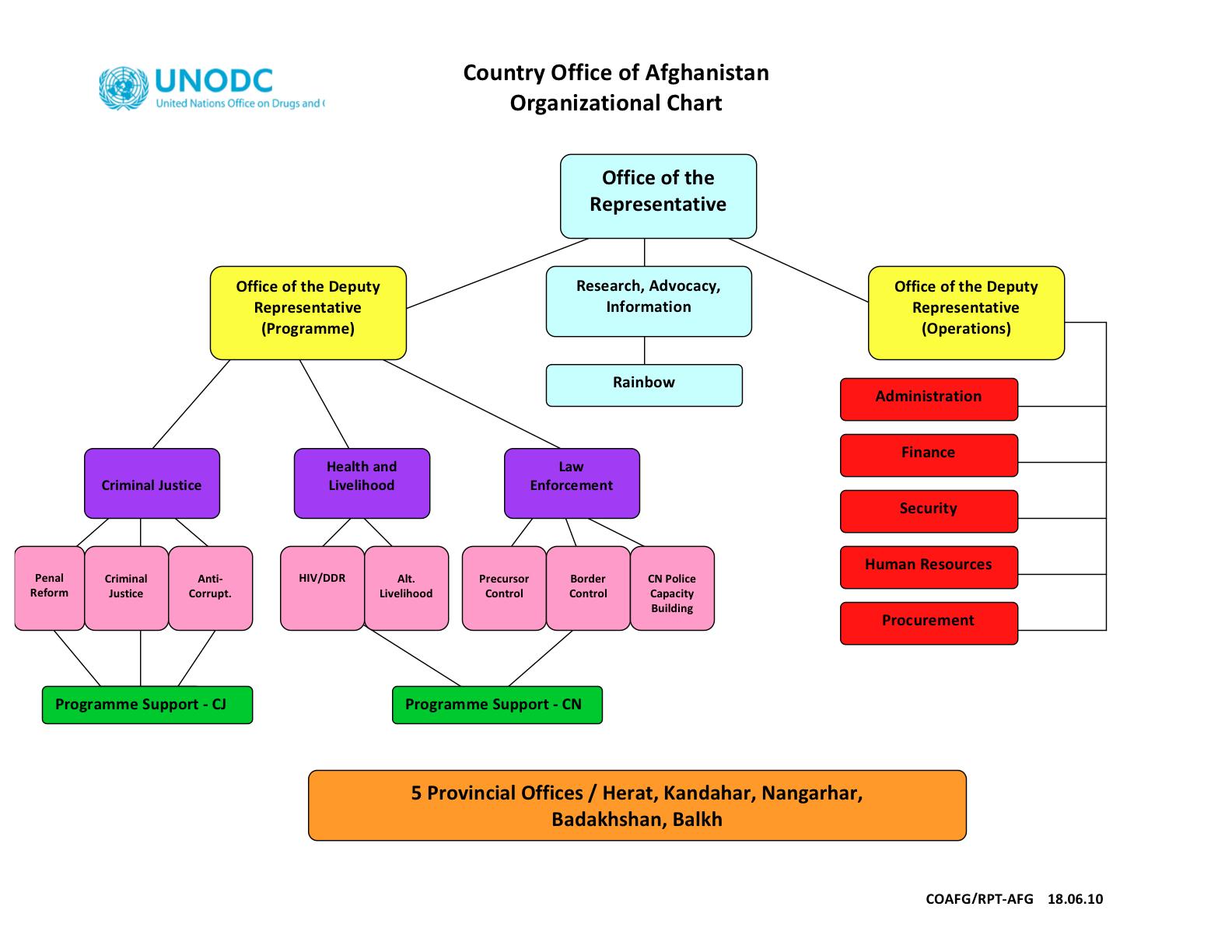 organizational chart : organizational diagram - findchart.co
