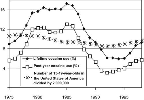 An overview and an analysis of the abuse of alcohol and drugs in the united states of america
