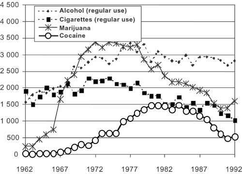 an analysis of the trend of cigarette smoking in the united states of america The significant reductions in smoking rates in the united kingdom, australia, brazil, and other countries that have implemented the most advanced tobacco control laws globally are almost entirely offset by the increasing consumption in many countries with weaker tobacco control regulations cigarette consumption is.