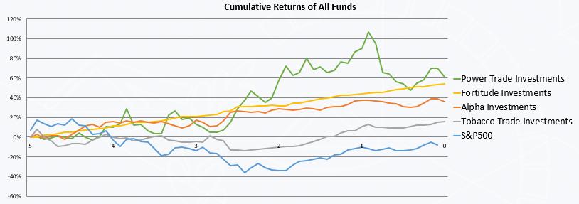 Cumulative Returns of All Funds