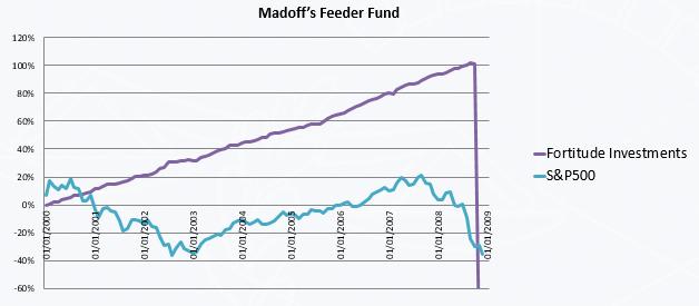 Madoff's Feeder Fund