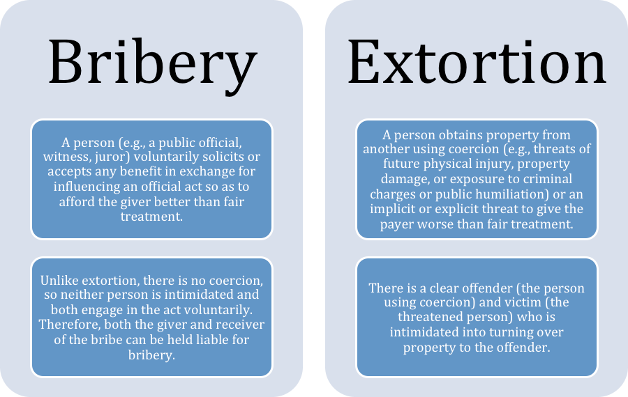The Line Between Bribery And Extortion Is Rather Blurred When A Public  Official Expects A Bribe For An Action They Are Paid To Carry Out.