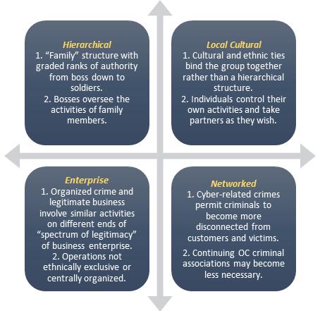 Models of organized crime