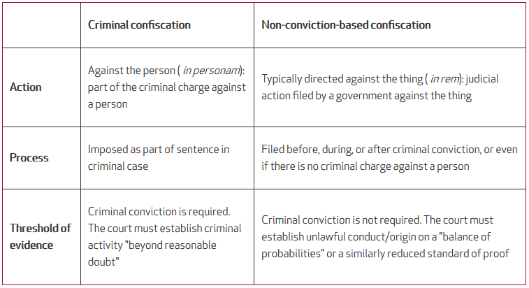 Organized Crime Module 10 Key Issues: Confiscation