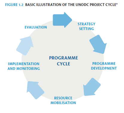Evaluation and the project programme cycle maxwellsz