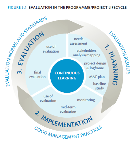 Evaluation and the project programme cycle the project manager is further responsible for consulting already existing evaluation plans to ensure coordination with evaluations that may take place at maxwellsz