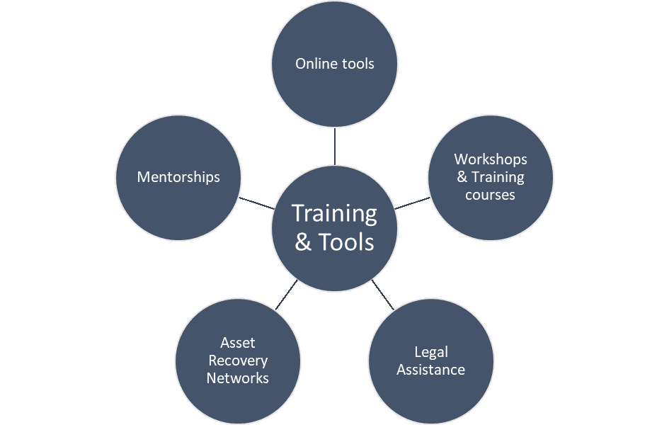 GPML Training and Tools