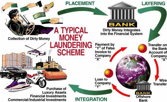 money laundering cycle