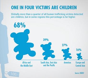 types of human trafficking pdf